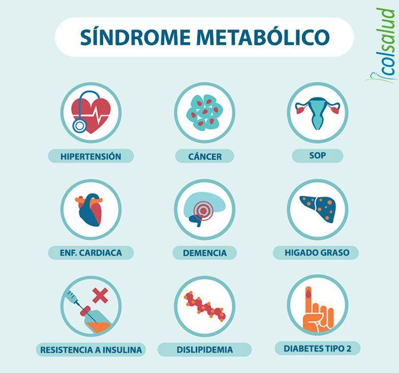 Resistencia a la insulina - Relación con el síndrome metabólico