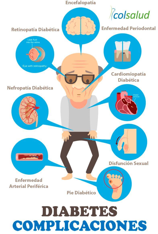 Aclaremos conceptos sobre la Diabetes - Infografia Complicaciones de la Diabetes