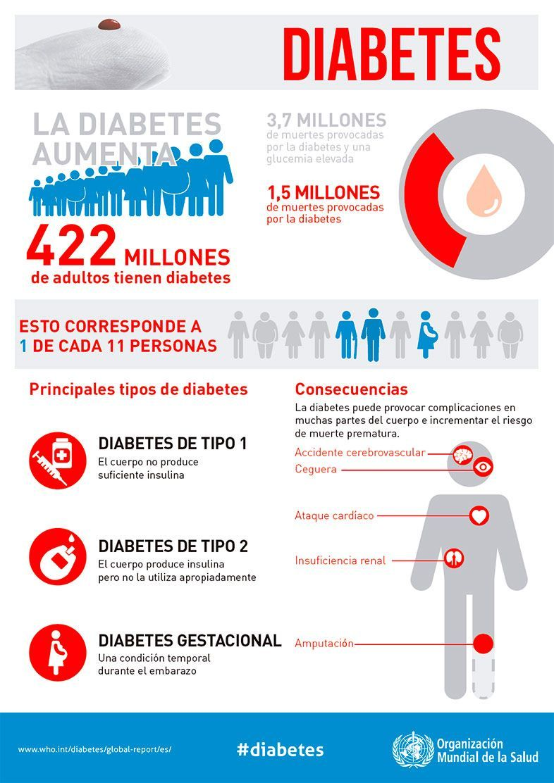 Aclaremos conceptos sobre la Diabetes - Infografia Datos Generales sobre la Diabetes