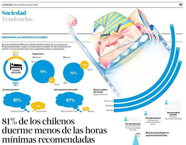 Sueño en los chilenos