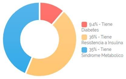 Estadísticas diabetes y resistencia a la insulina en Chile