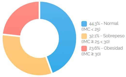 Estadística peso en el embarazo Chile