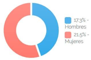 Estadísticas Hipotiroidismo en Chile